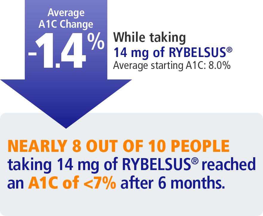 Average A1C change of 1.4% after 14 mg of RYBELSUS®