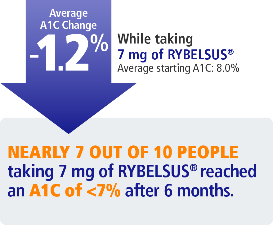 A1C average change of 1.2% after 7 mg of RYBELSUS®