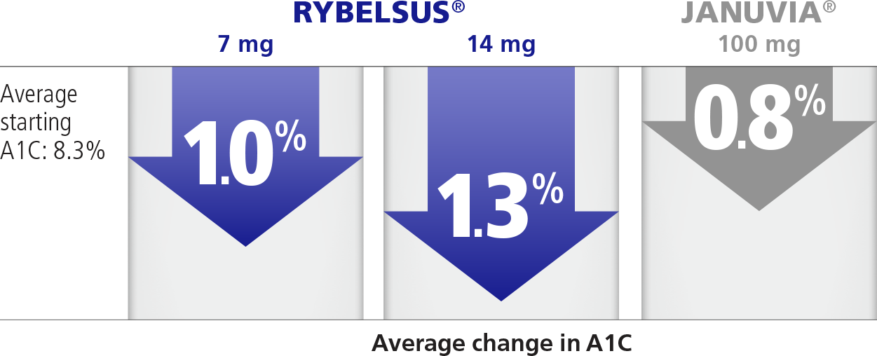 Average percentage decrease in A1C while taking RYBELSUS® vs JANUVIA®