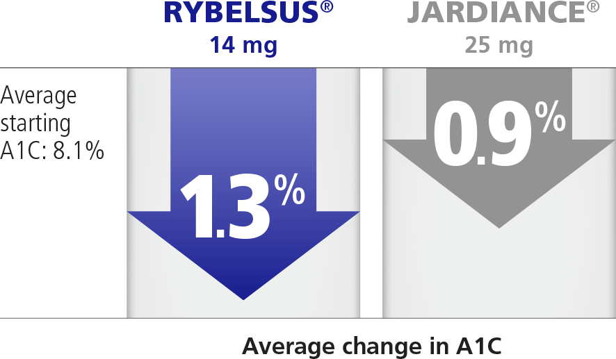 Average percentage decrease in A1C while taking RYBELSUS® vs JARDIANCE®
